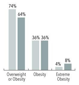 obesity graph bySex